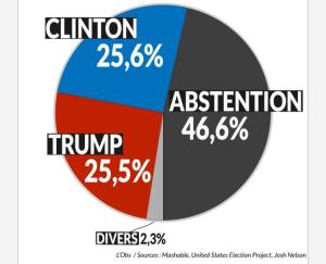 abstention-vote-elections-2016-trump-clinton